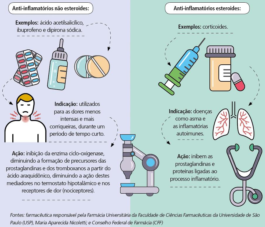 anti inflamatorio tabela