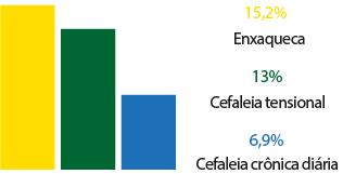 cefaleia 4