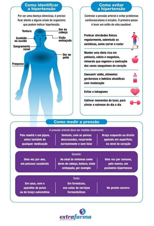 cuidados com a hipertensão