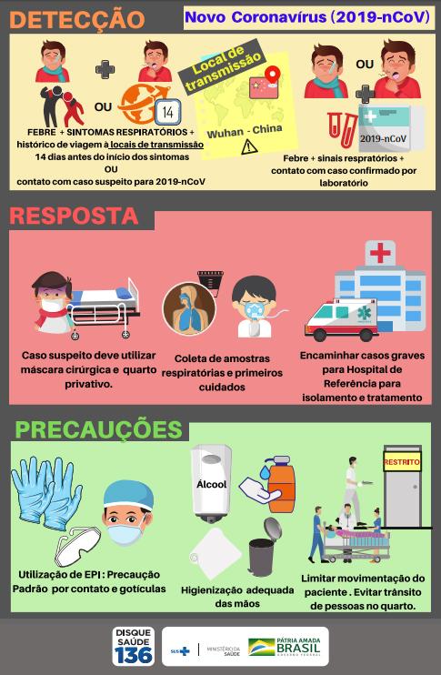 ministério da saúde